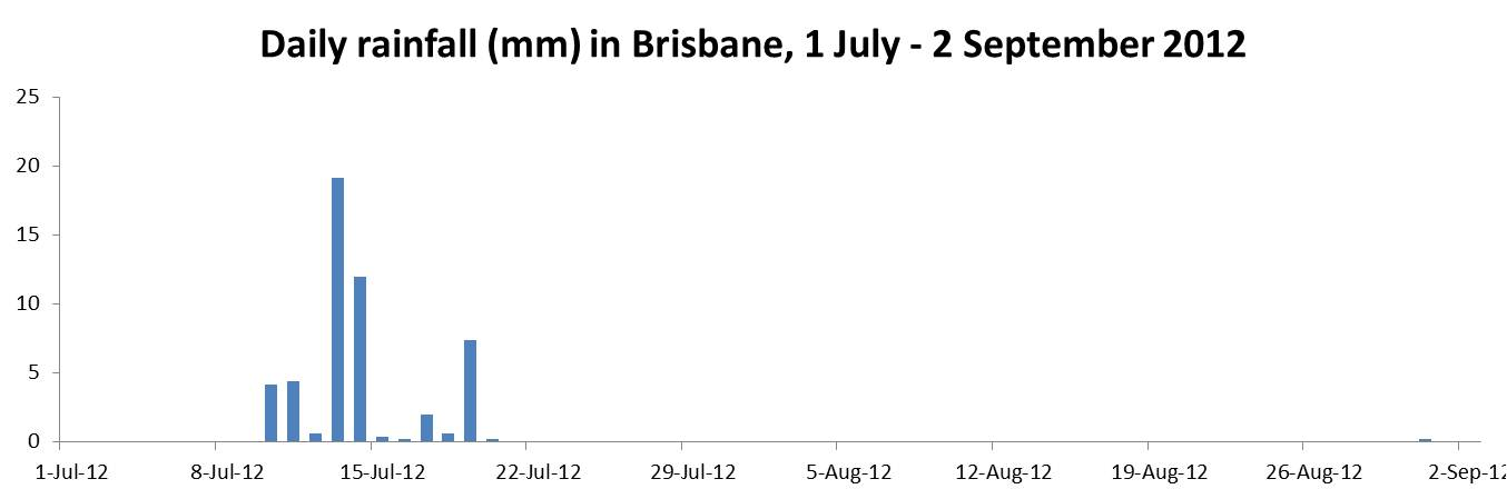 Daily rainfall data from the Bureau of Meteorology (station 040913)