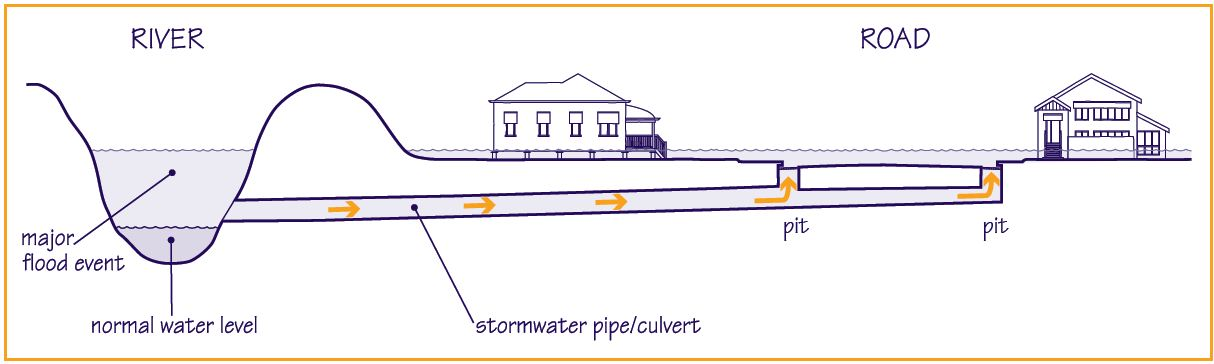 "Concept diagram of backflow flooding, taken from the Brisbane City Council's <a href=""http://www.brisbane.qld.gov.au/downloads/environment_waste/water/Backflow%20Fact%20Sheet%20June%202012.pdf"">factsheet</a>."