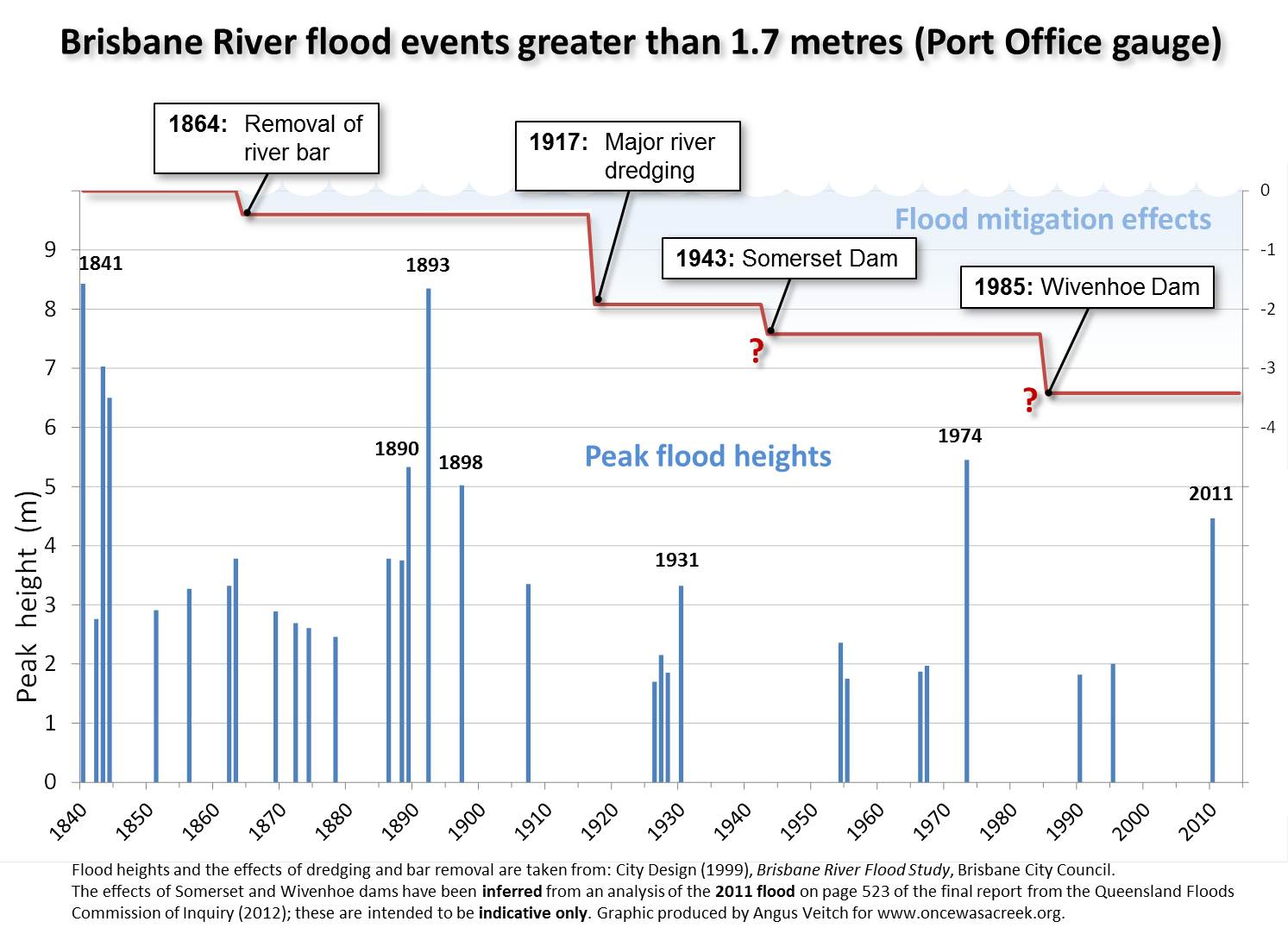 "Flood events greater than 1.7m in the Brisbane River since 1841. Also shown are the estimated mitigating impacts of river works and the two dams. All data are sourced from the <a href=""http://resources.news.com.au/files/2011/01/20/1225991/887259-110121-brisbane-flood-study-jun-1999.pdf"">Brisbane River Flood Study</a> except the effect of the two dams, which is indicative only and has been inferred from an analysis on page 523 of the <a href=""http://www.floodcommission.qld.gov.au/publications/final-report"">final report</a> of the Flood Commission of Inquiry."
