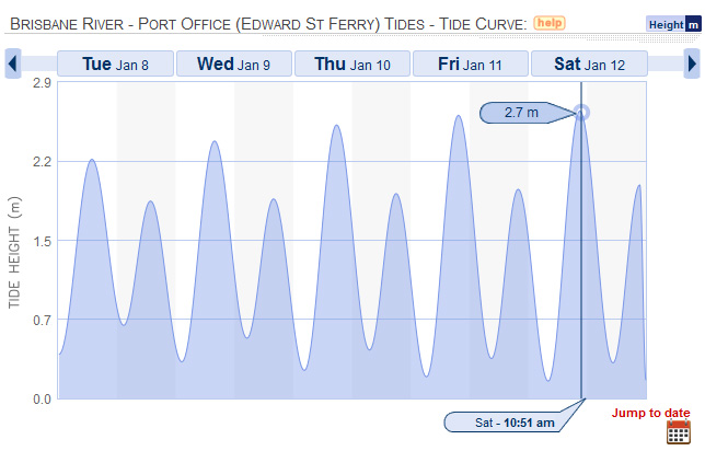Tides at the Brisbane Port Office for the week of 8 January 2013, according to willyweather.com.